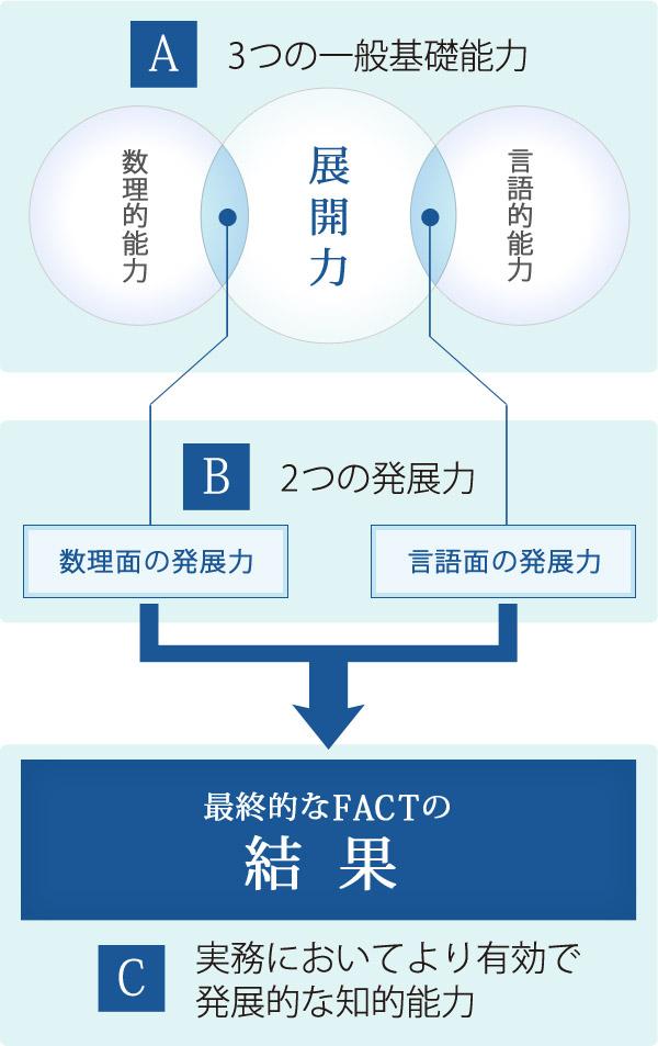 基礎能力標準テストFACT<企業・...